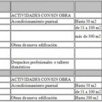 Licencia de Apertura Madrid