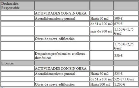 Licencia de actividad en madrid cirtec ingenieria - Licencia apertura local madrid ...